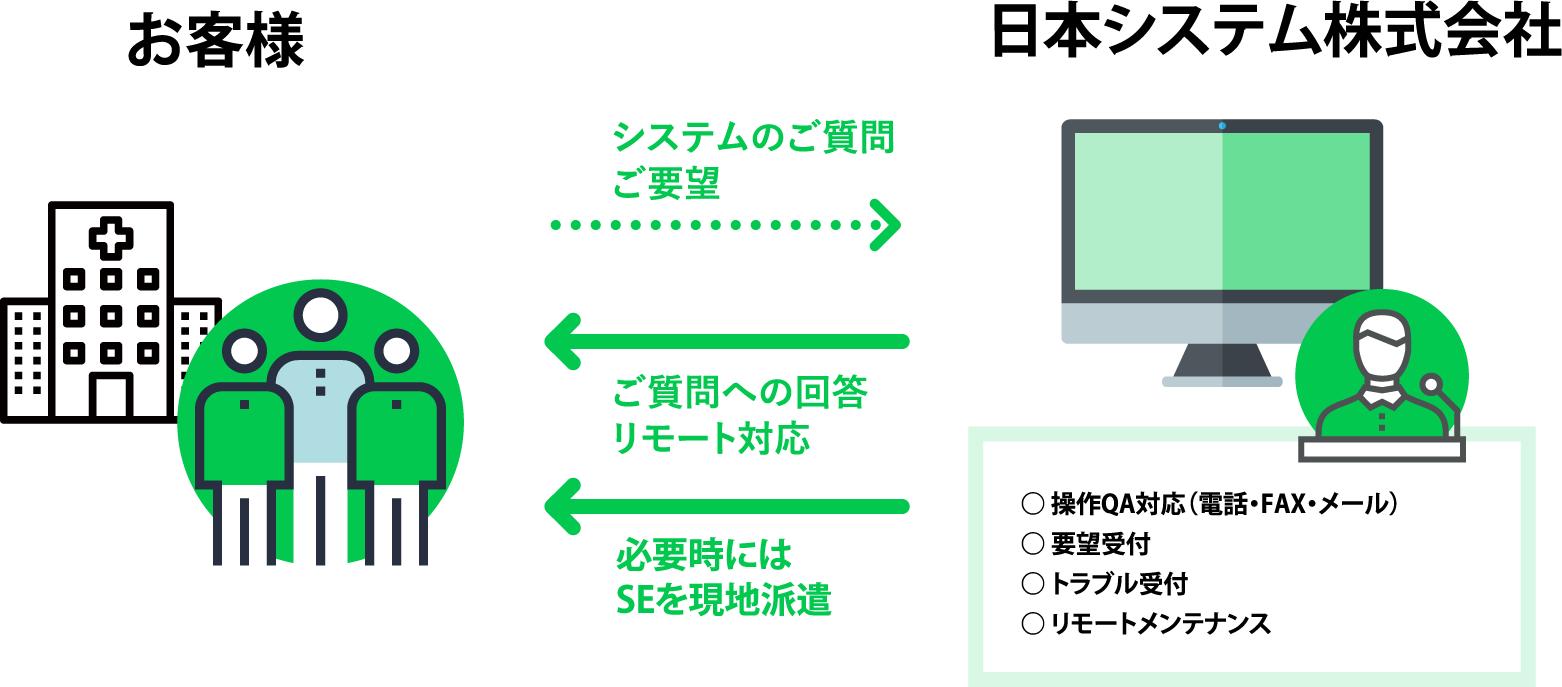 操作についてのご質問(電話・FAX・メール)、ステムについてのご要望、トラブル、リモートメンテナンスを日本システムのサポート窓口で受け付けております。質問への回答はリモート対応。必要時にはSEを現地派遣いたします。